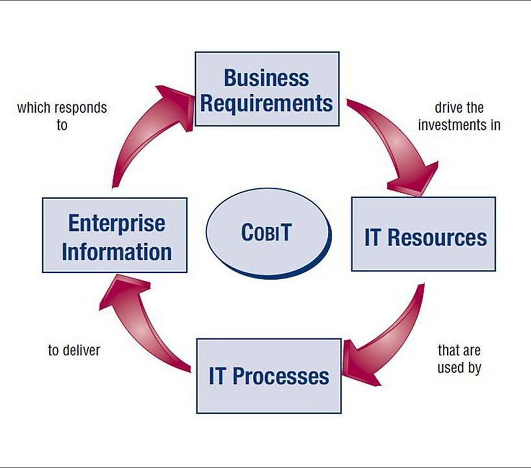 قواعد COBIT - Control Objectives for Information and Related Technologies - ITIL - شبکه کالا - shabakekala